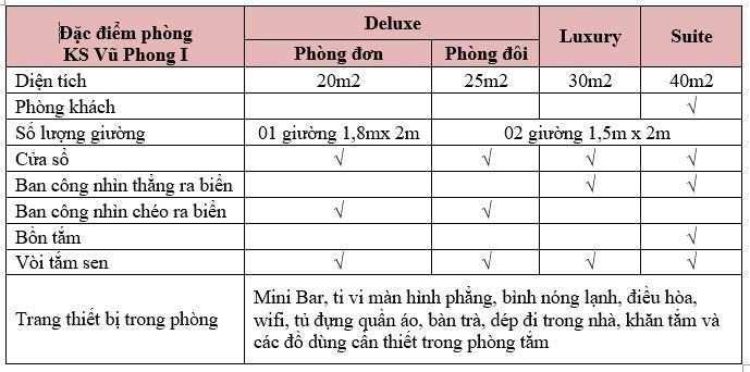 Đặc điểm các hạng phòng tại khách sạn Vũ Phong I Sầm Sơn
